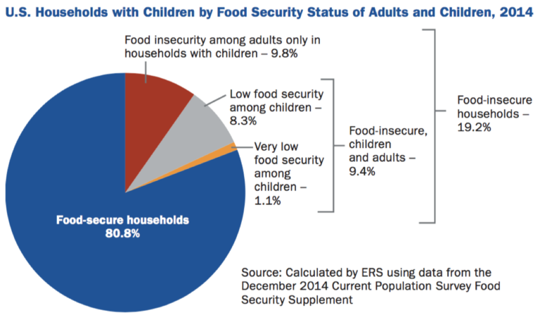 Food Insecure Children – The State of Obesity