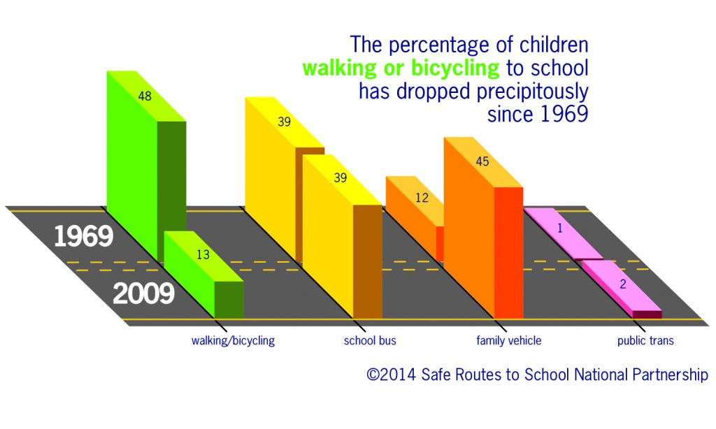 A graph showing the decline in the percentage of children walking or biking to school.