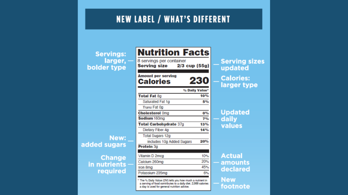 Highlights of recent changes to nutrition facts label