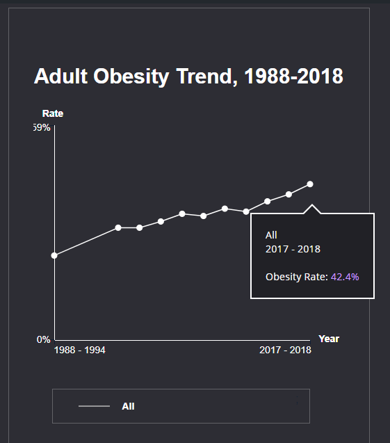 adult obesity rate trend