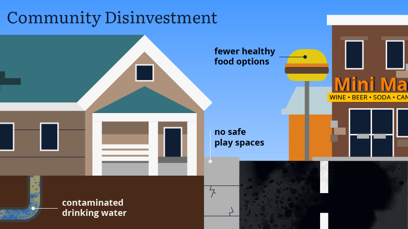 Graphic examples of community disinvestment